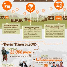 Help hungry people with World Vision & ohAmanda's monthly mission!